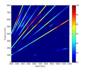 Spectogramme calcul sur montée en régime